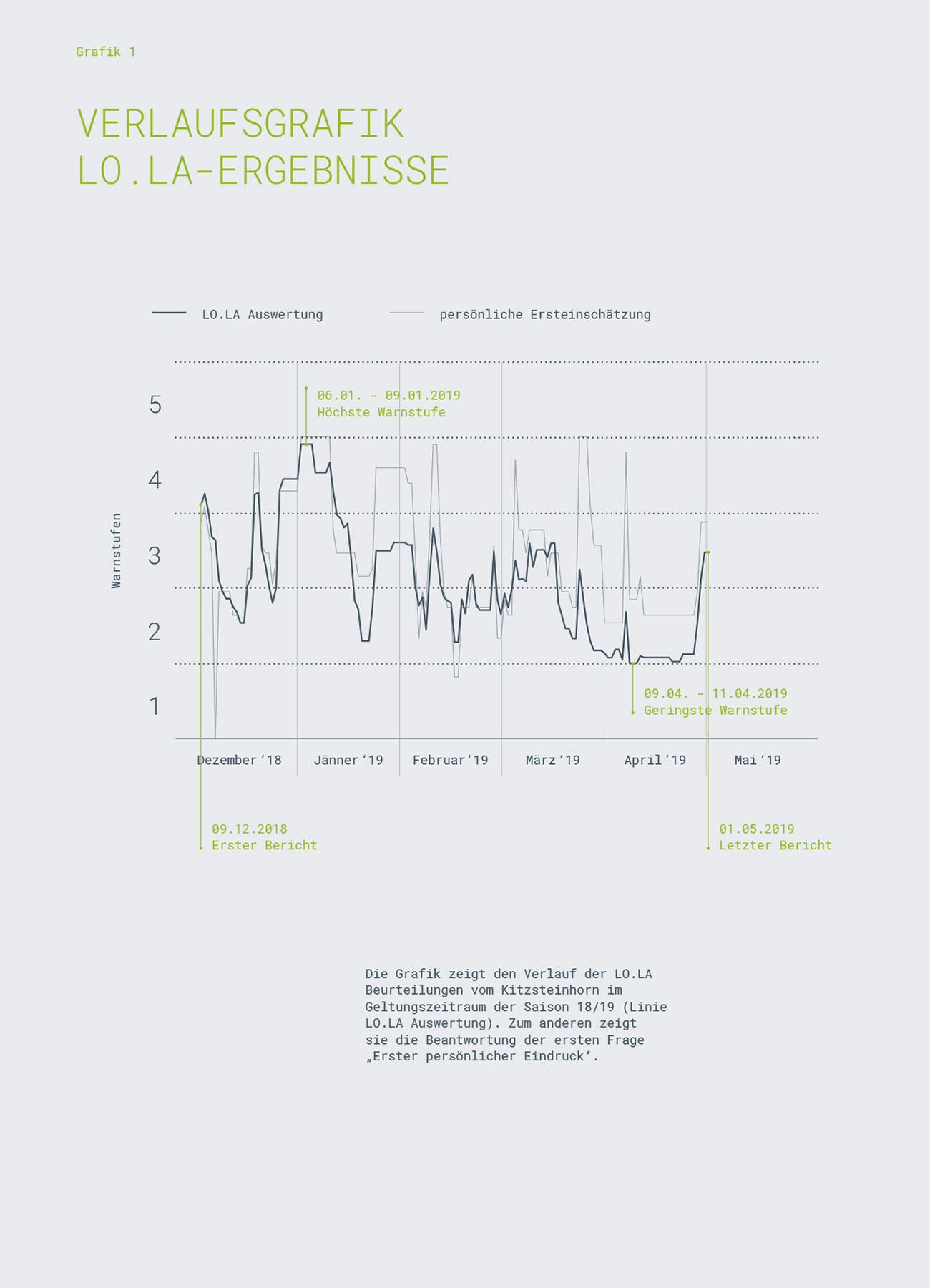 Kitzsteinhorn, Grafik LO.LA-Ergebnisse | LO.LA Alpine Safety Management