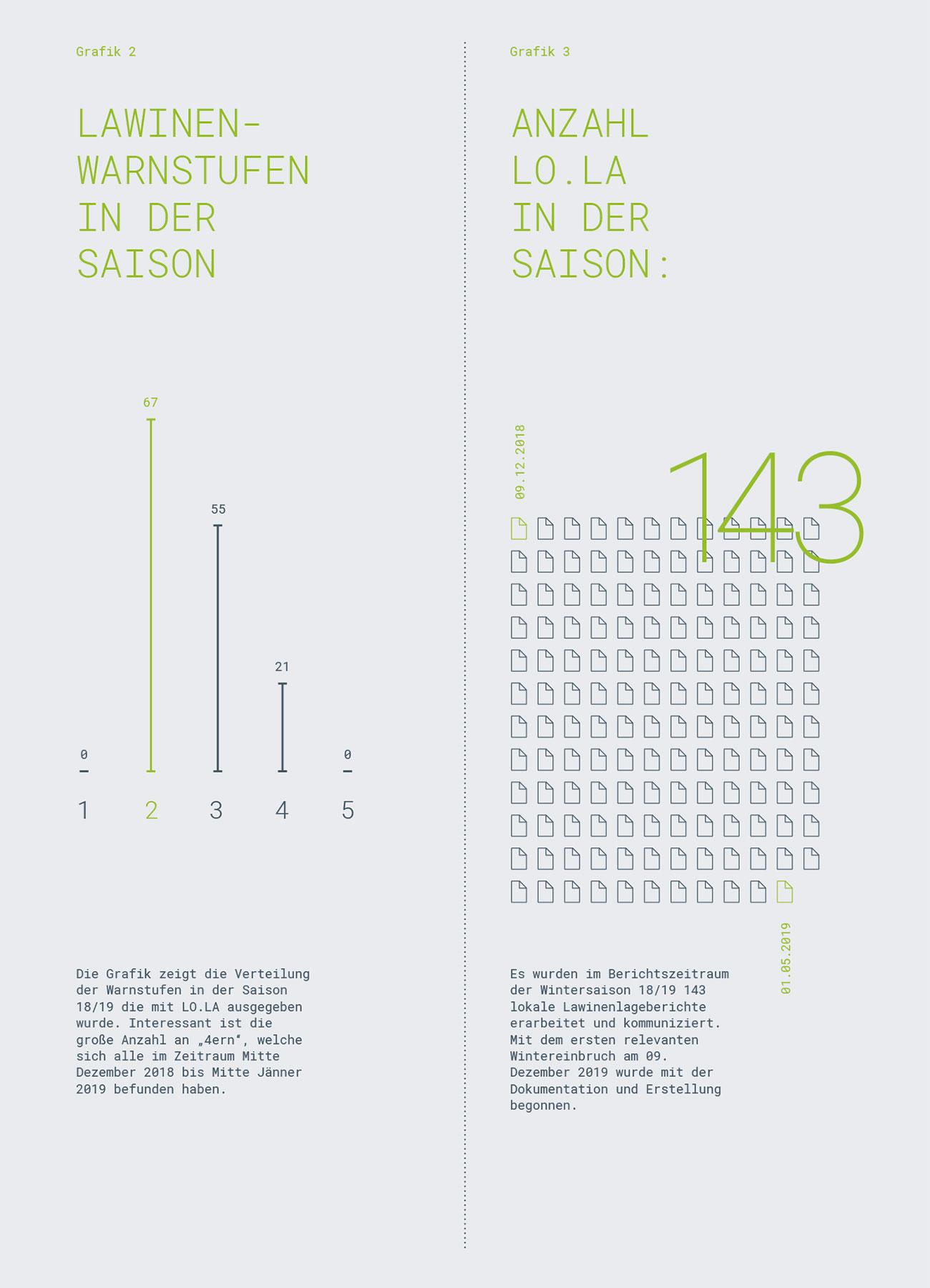 Kitzsteinhorn, Grafik Lawinenwarnstufen in der Saison, Anzahl LO.LA in der Saison | LO.LA Alpine Safety Management