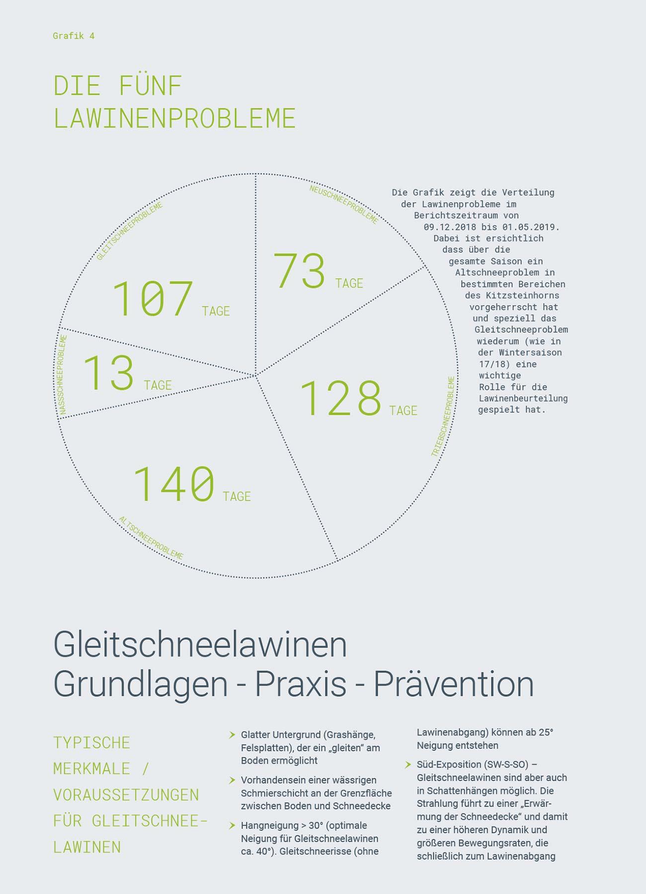 Kitzsteinhorn, Grafik Die fünf Lawinenprobleme | LO.LA Alpine Safety Management