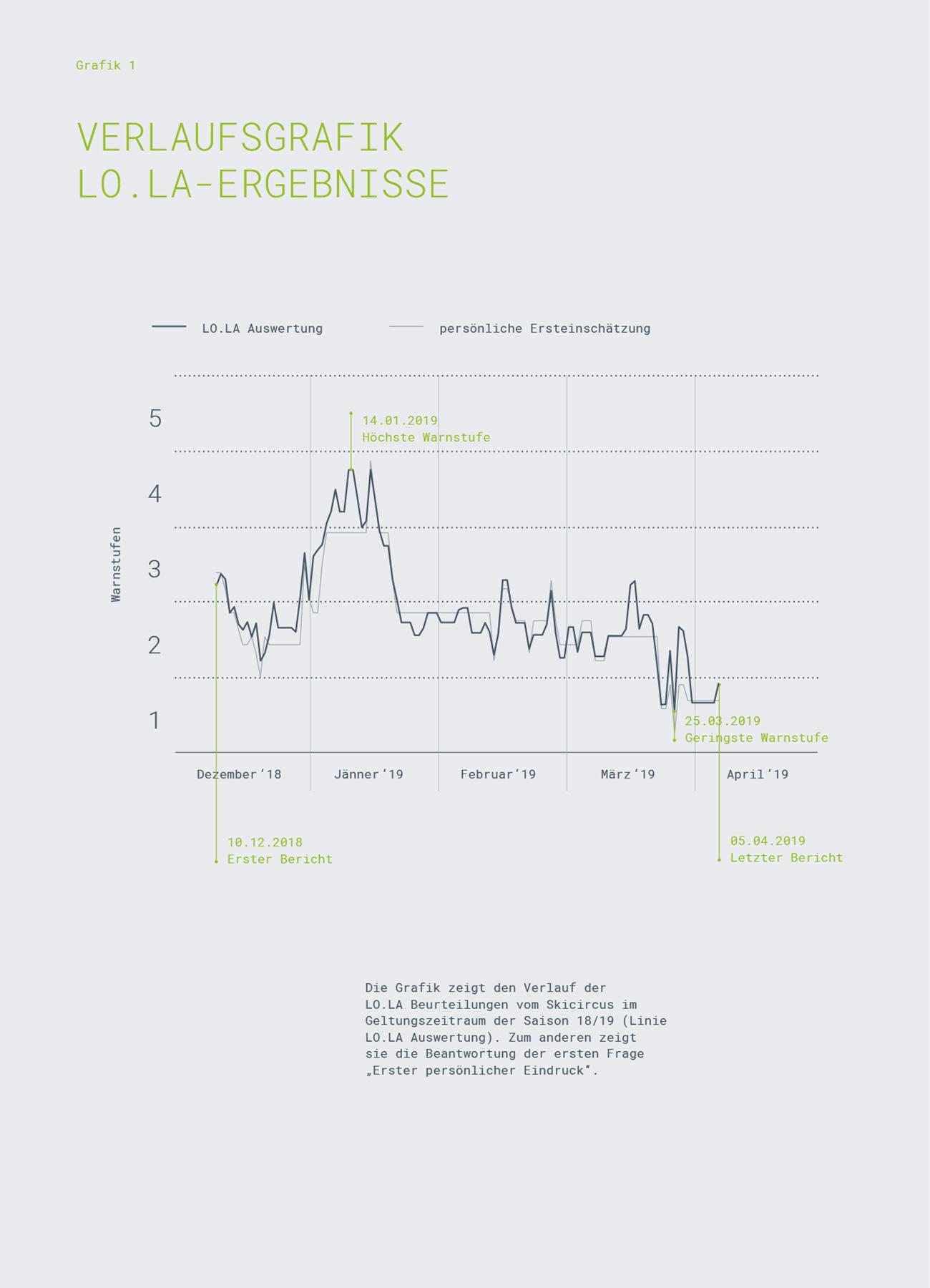 Referenz Skicircus Saalbach-Hinterglemm-Leogang-Fieberbrunn, Grafik 1   LO.LA Alpine Safety Management