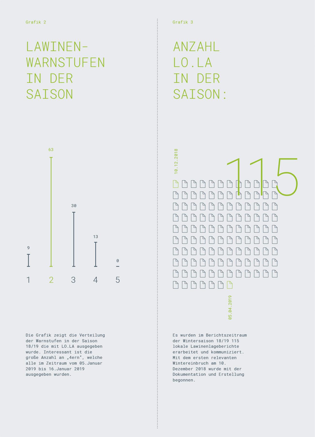 Referenz Skicircus Saalbach-Hinterglemm-Leogang-Fieberbrunn, Grafik 2+3   LO.LA Alpine Safety Management