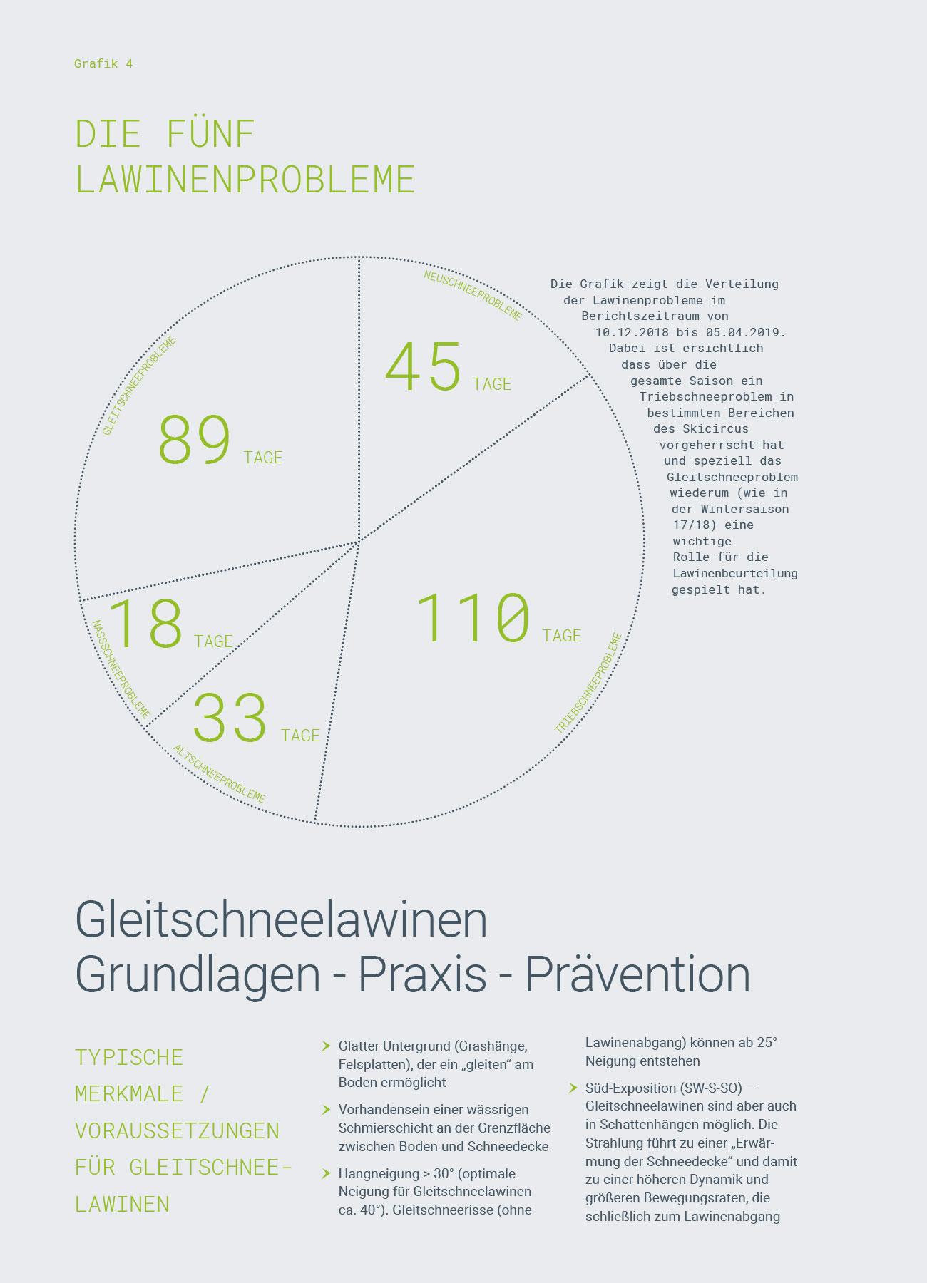 Referenz Skicircus Saalbach-Hinterglemm-Leogang-Fieberbrunn, Grafik 4   LO.LA Alpine Safety Management
