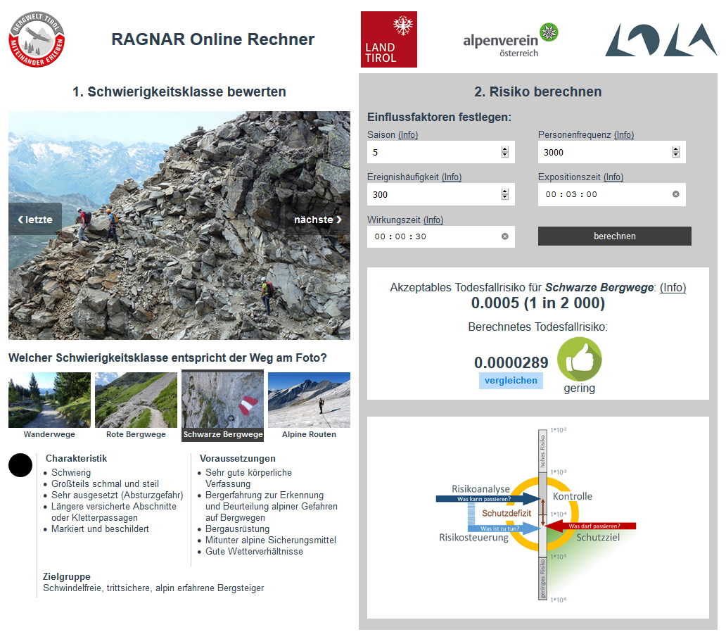 Den R.A.G.N.A.R Online-Rechner findet ihr auf www.bergwelt-miteinander.at/ragnar. Fotos: Höbenreich/Land Tirol