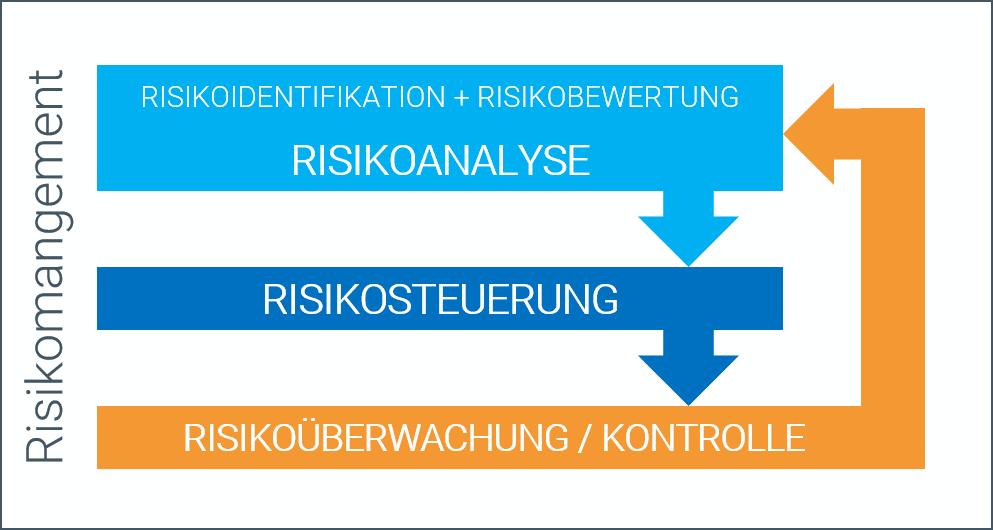 Risikomanagement_LOLA